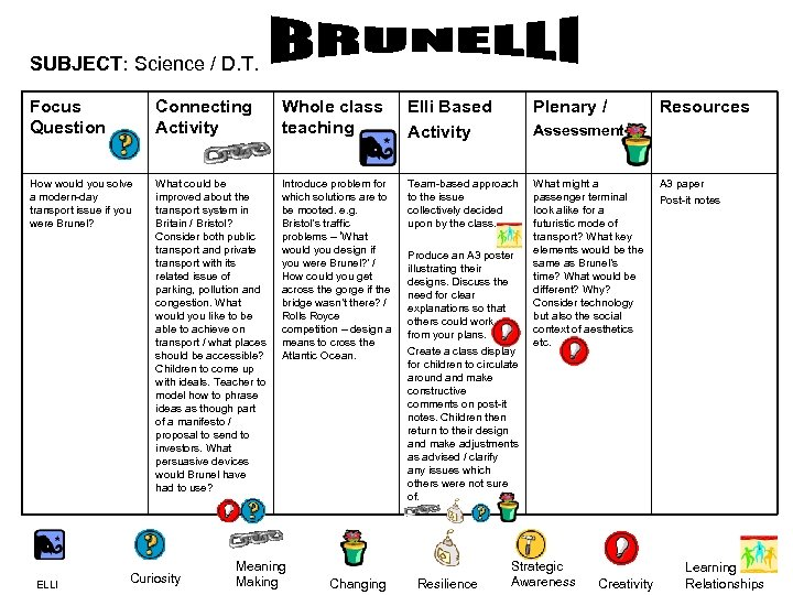 SUBJECT: Science / D. T. Focus Question Connecting Activity Whole class teaching Elli Based
