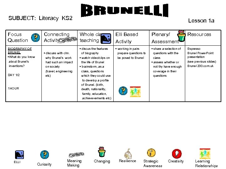 SUBJECT: Literacy KS 2 Focus Question Connecting Activity BIOGRAPHY OF BRUNEL • What do