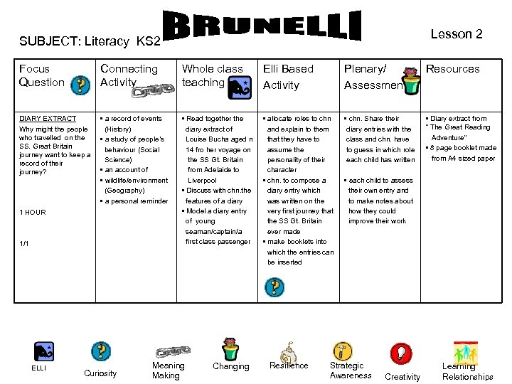 Lesson 2 SUBJECT: Literacy KS 2 Focus Question Connecting Activity Whole class teaching Elli