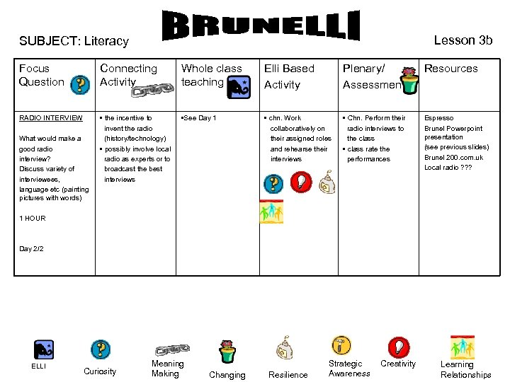 Lesson 3 b SUBJECT: Literacy Focus Question Connecting Activity Whole class teaching Elli Based