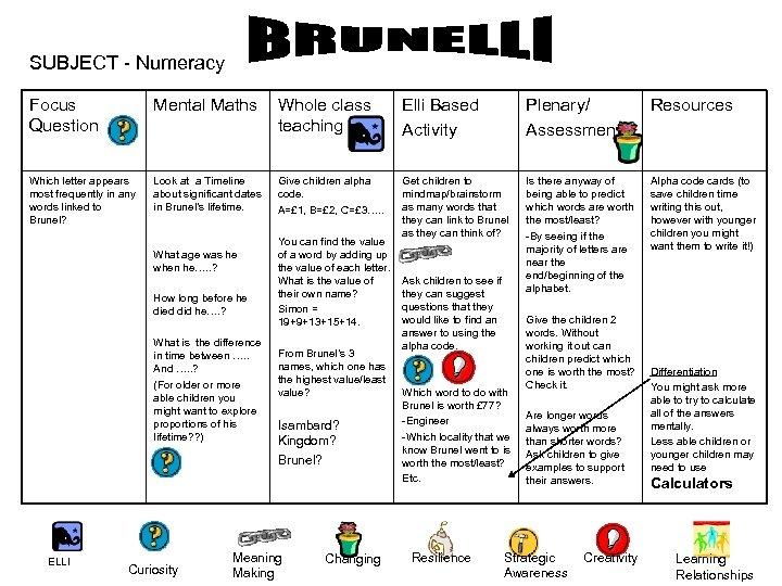 SUBJECT - Numeracy Focus Question Mental Maths Whole class teaching Elli Based Activity Plenary/