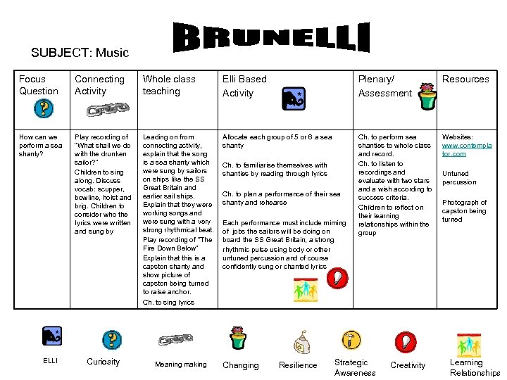 SUBJECT: Music Focus Question Connecting Activity Whole class teaching Elli Based Activity Plenary/ Assessment