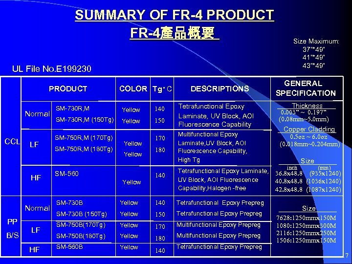 SUMMARY OF FR-4 PRODUCT FR-4產品概要 UL File No. E 199230 PRODUCT Normal CCL LF
