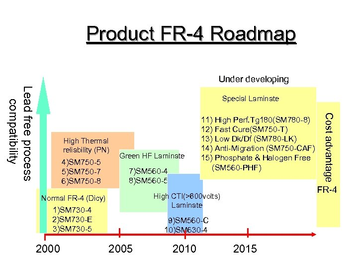 Product FR-4 Roadmap Under developing Lead free process compatibility Special Laminate 4)SM 750 -5