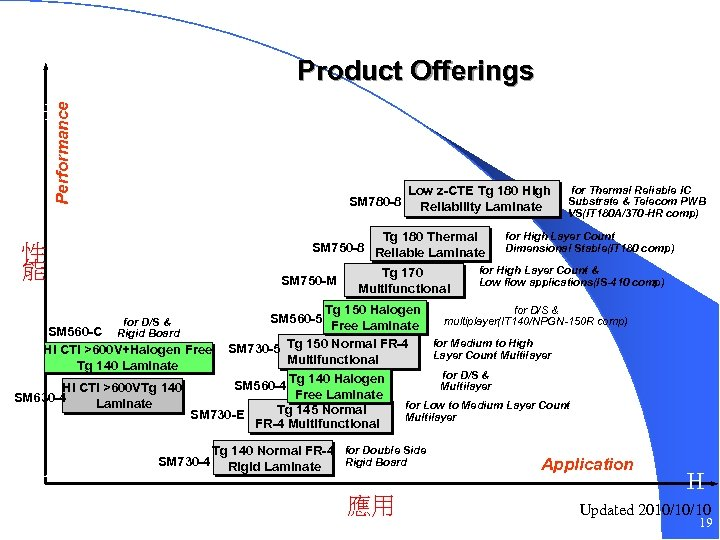 Product Offerings Performance H SM 780 -8 High Thermal reliability 性 能 Low z-CTE
