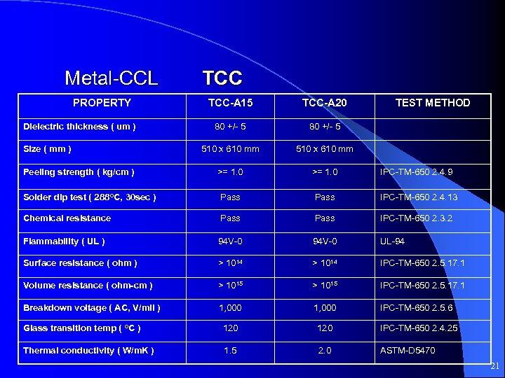 Metal-CCL PROPERTY TCC-A 15 TCC-A 20 80 +/- 5 510 x 610 mm >=