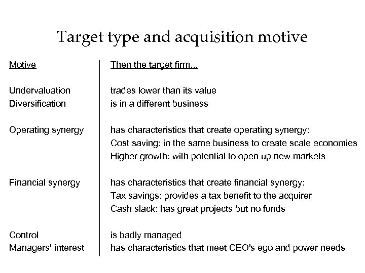 Target type and acquisition motive Motive Then the target firm. . . Undervaluation Diversification