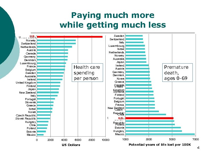 Paying much more while getting much less U. S. United States Norway Switzerland Netherlands