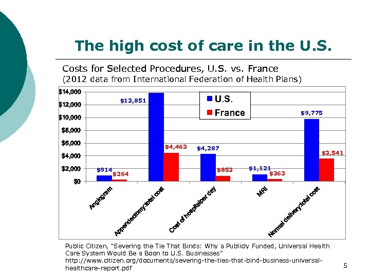 The high cost of care in the U. S. Costs for Selected Procedures, U.