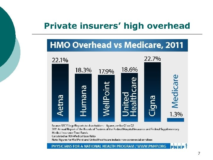 Private insurers' high overhead 7