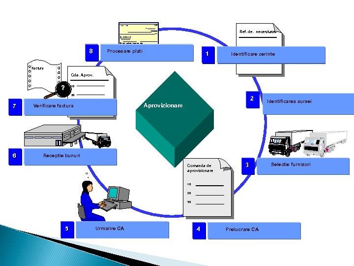 Ref. de. necesitate 8 Procesare plati 1 Identificare cerinte Factura Cda. Aprov. ? 10