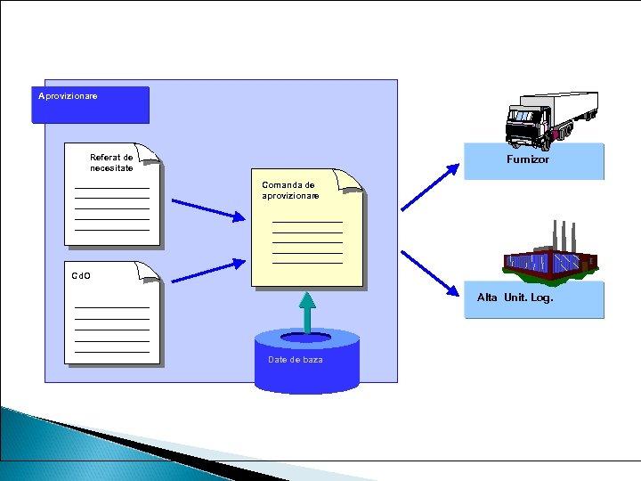Comanda de aprovizionare Aprovizionare Referat de necesitate Furnizor Comanda de aprovizionare Cd. O Alta