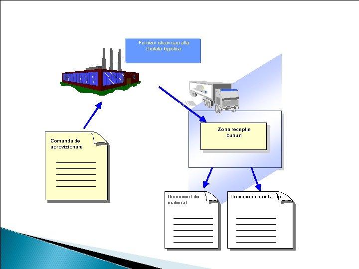Receptie bunuri Furnizor strain sau alta Unitate logistica Zona receptie bunuri GR area Comanda
