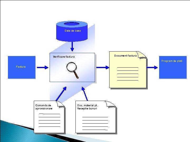 Prelucrarea facturii Date de baza Document factura Verificare factura Program de plati Factura Comanda