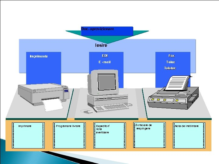 Iesire mesaje Doc. aprovizionare Iesire EDI Fax E - mail Imprimanta Telex Teletex Imprimare