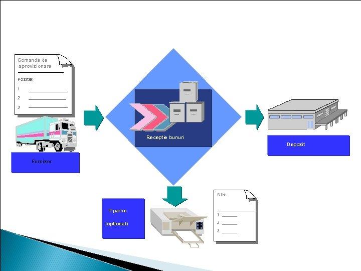Receptie bunuri pentru materialele aflate in stoc Comanda de aprovizionare Pozitie: 1 2 3