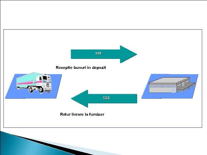 Tipuri de miscari: Exemple 101 Receptie bunuri in depozit 122 Retur livrare la furnizor
