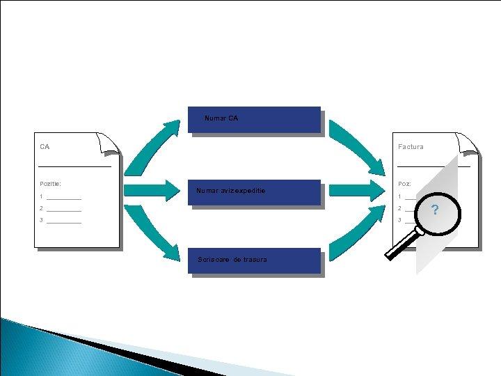Verificarea facturii cu referinta la CA Numar CA Purchase order no. CA Pozitie: 1
