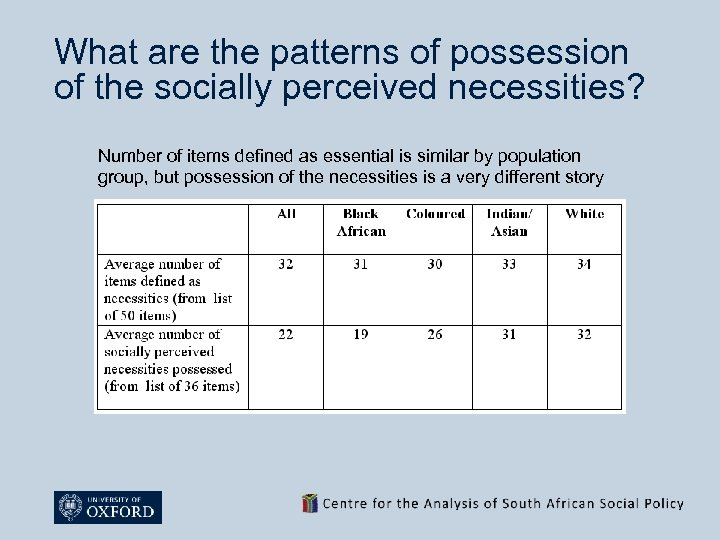 What are the patterns of possession of the socially perceived necessities? Number of items