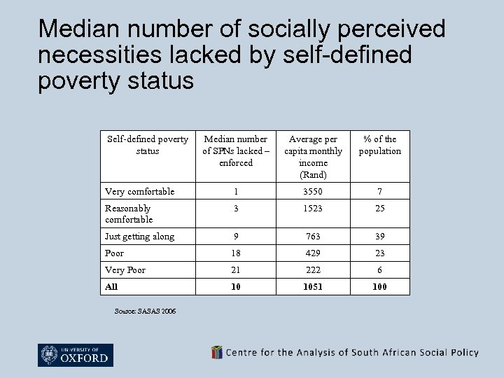 Median number of socially perceived necessities lacked by self-defined poverty status Self-defined poverty status