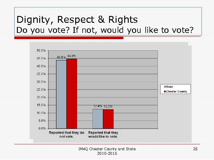 Dignity, Respect & Rights Do you vote? If not, would you like to vote?