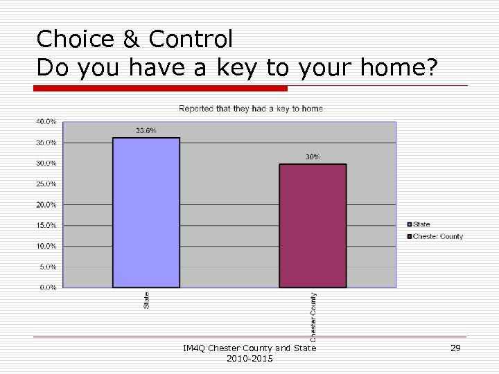 Choice & Control Do you have a key to your home? IM 4 Q