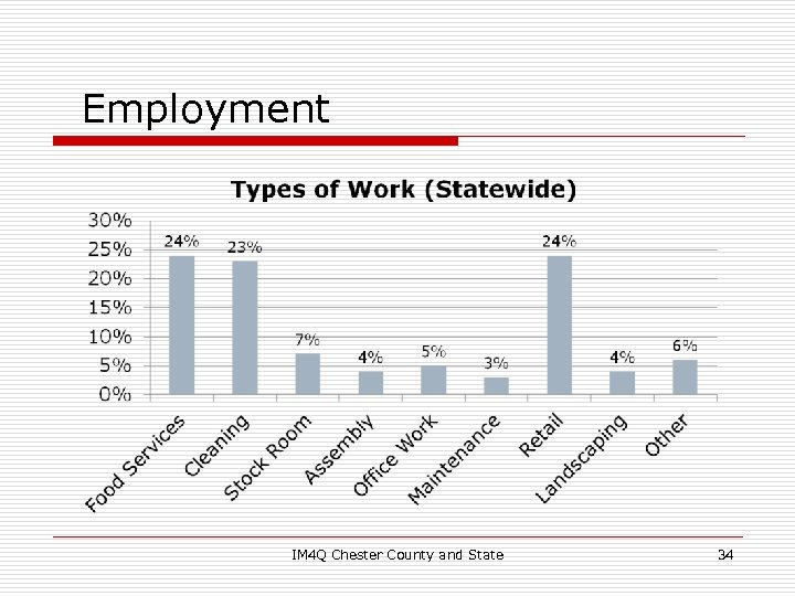 Employment IM 4 Q Chester County and State 34