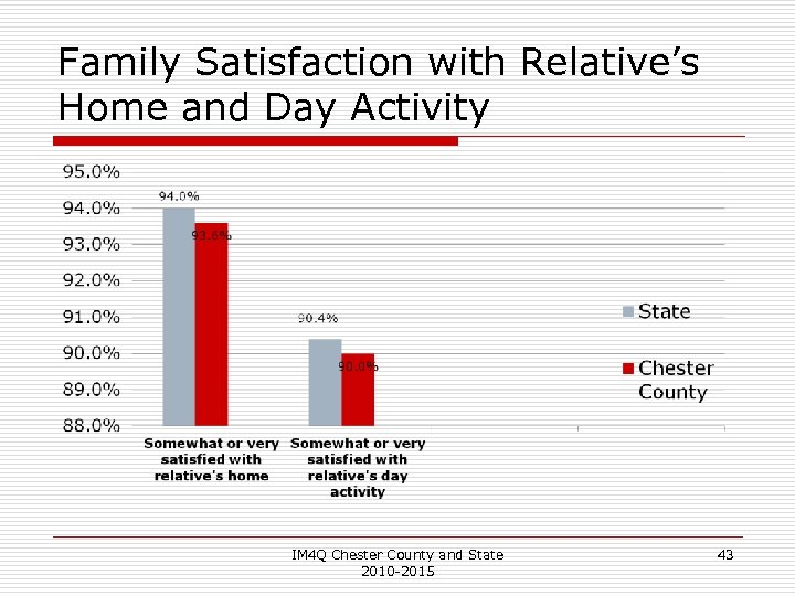 Family Satisfaction with Relative's Home and Day Activity IM 4 Q Chester County and