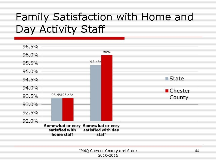 Family Satisfaction with Home and Day Activity Staff IM 4 Q Chester County and