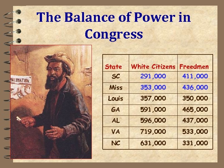 The Balance of Power in Congress State White Citizens Freedmen SC 291, 000 411,
