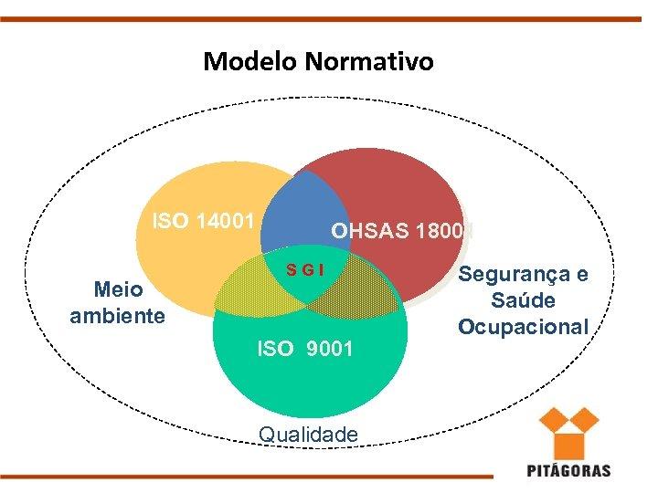 Modelo Normativo ISO 14001 Meio ambiente OHSAS 18001 SGI ISO 9001 Qualidade Segurança e
