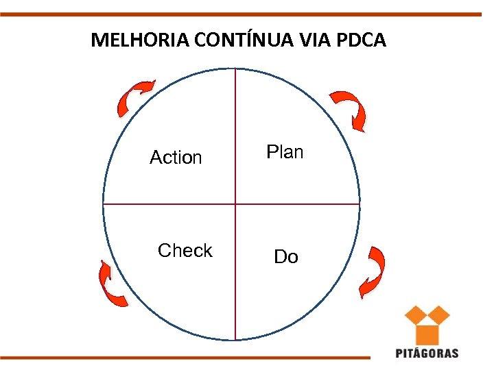 MELHORIA CONTÍNUA VIA PDCA Action Check Plan Do