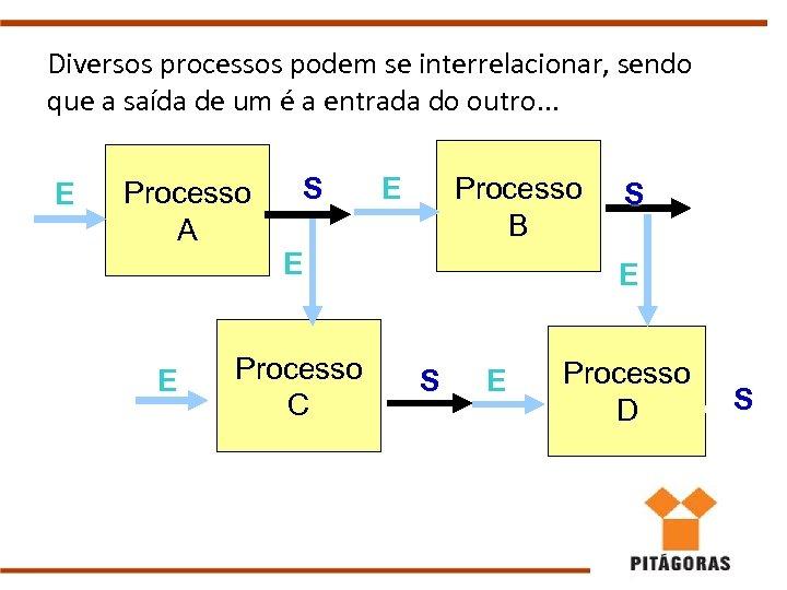 Diversos processos podem se interrelacionar, sendo que a saída de um é a entrada