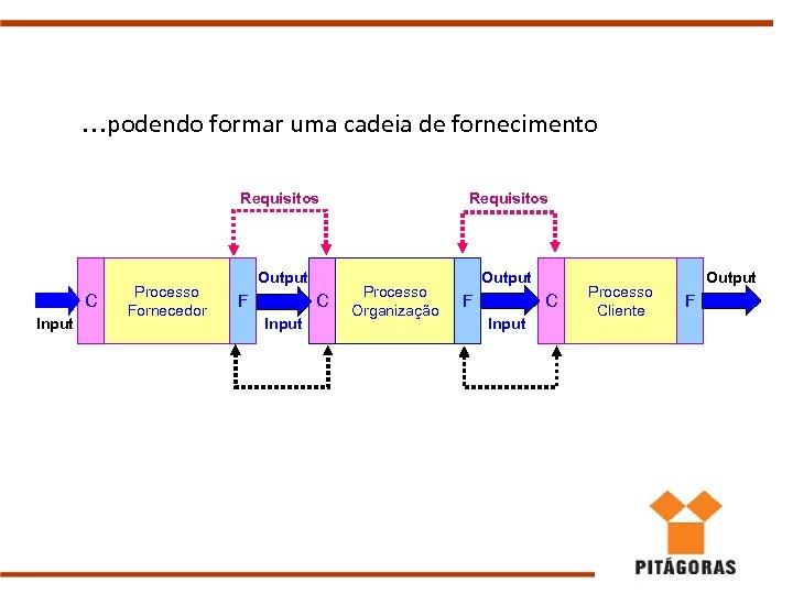. . . podendo formar uma cadeia de fornecimento Requisitos C Input Processo Fornecedor
