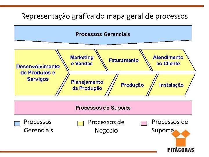 Representação gráfica do mapa geral de processos Processos Gerenciais Desenvolvimento de Produtos e Serviços