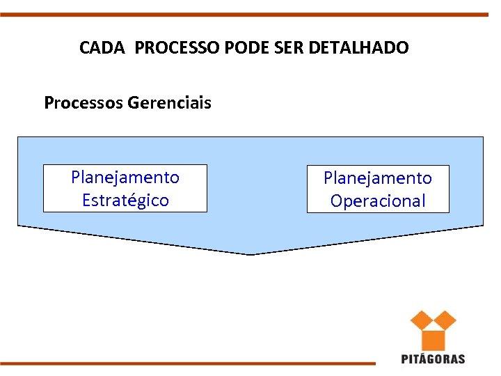 CADA PROCESSO PODE SER DETALHADO Processos Gerenciais Planejamento Estratégico Planejamento Operacional