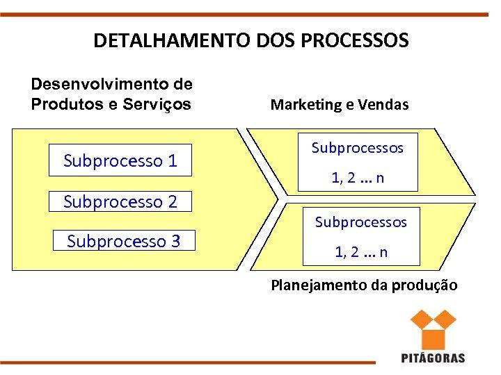 DETALHAMENTO DOS PROCESSOS Desenvolvimento de Produtos e Serviços Subprocesso 1 Subprocesso 2 Subprocesso 3