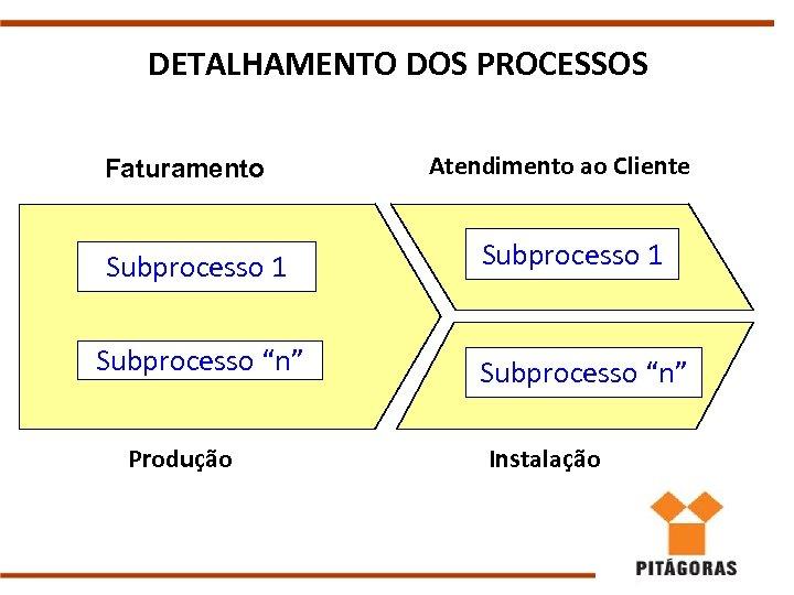 """DETALHAMENTO DOS PROCESSOS Faturamento Subprocesso 1 Subprocesso """"n"""" Produção Atendimento ao Cliente Subprocesso 1"""