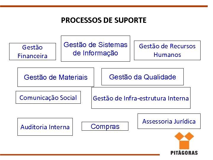 PROCESSOS DE SUPORTE Gestão Financeira Gestão de Sistemas de Informação Gestão de Materiais Comunicação