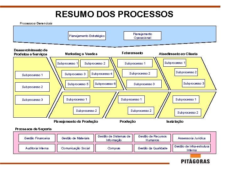 RESUMO DOS PROCESSOS Processos Gerenciais Planejamento Operacional Planejamento Estratégico Desenvolvimento de Produtos e Serviços