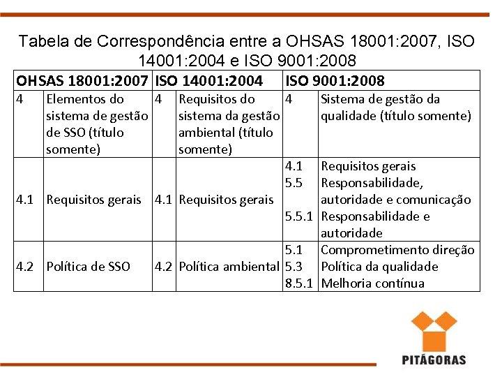 Tabela de Correspondência entre a OHSAS 18001: 2007, ISO 14001: 2004 e ISO 9001: