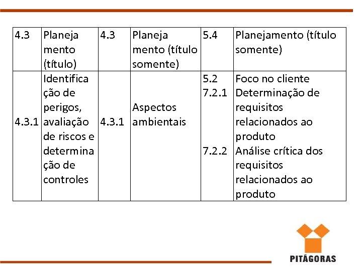 4. 3 Planeja 4. 3 mento (título) Identifica ção de perigos, 4. 3. 1