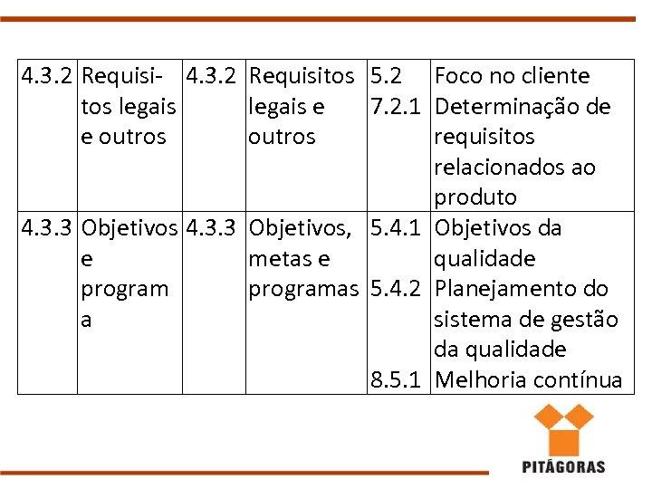 4. 3. 2 Requisi- 4. 3. 2 Requisitos 5. 2 Foco no cliente tos