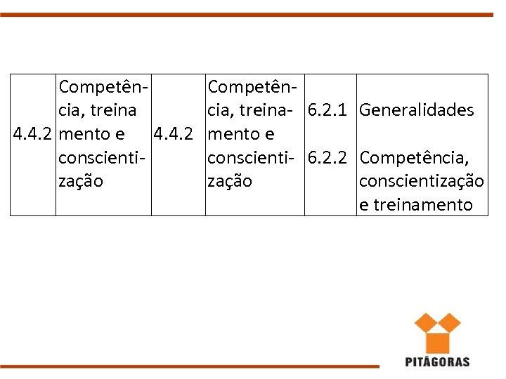 Competência, treina 4. 4. 2 mento e 4. 4. 2 conscientização Competência, treina- 6.