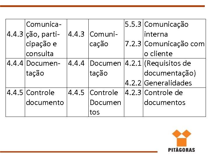 Comunica 5. 5. 3 Comunicação 4. 4. 3 ção, parti- 4. 4. 3 Comuniinterna