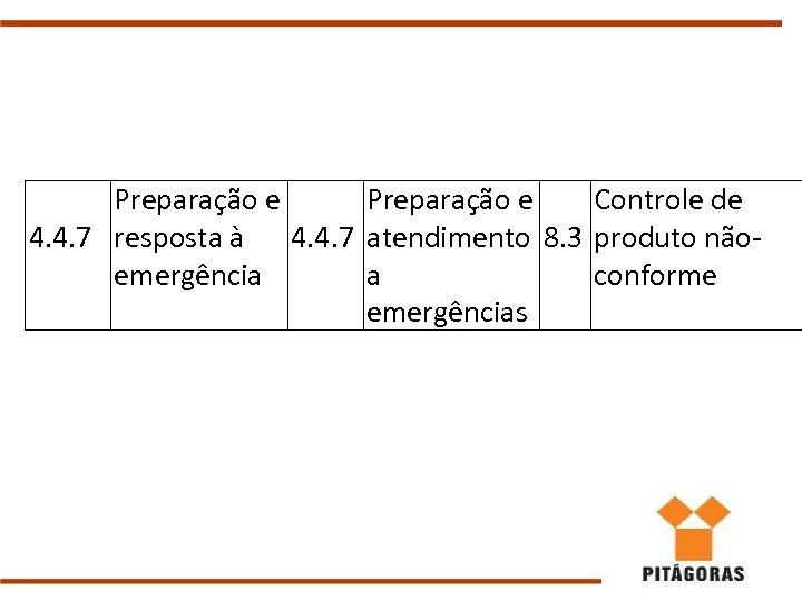 Preparação e Controle de 4. 4. 7 resposta à 4. 4. 7 atendimento 8.
