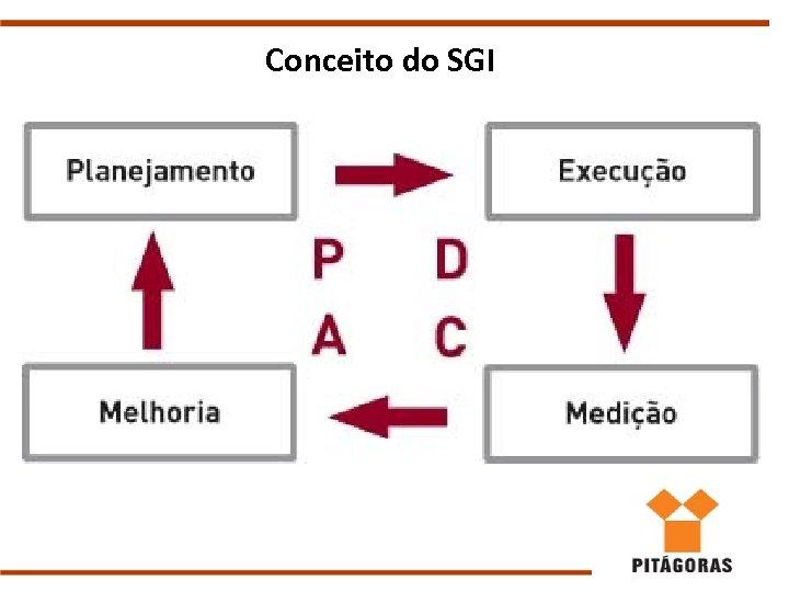 Conceito do SGI