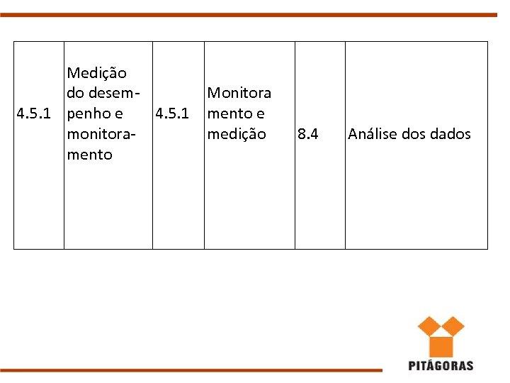 Medição do desem 4. 5. 1 penho e 4. 5. 1 monitoramento Monitora mento
