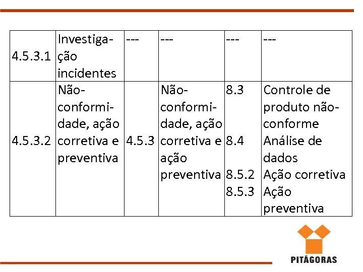 Investiga- --4. 5. 3. 1 ção incidentes Nãoconformidade, ação 4. 5. 3. 2 corretiva