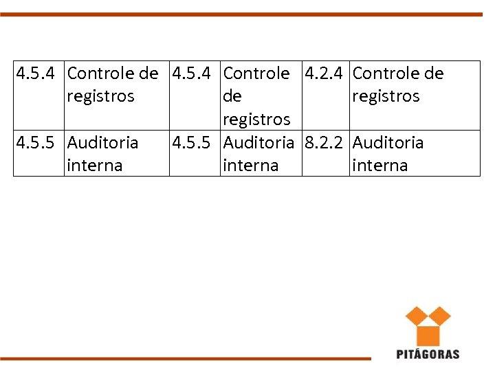 4. 5. 4 Controle de 4. 5. 4 Controle 4. 2. 4 Controle de